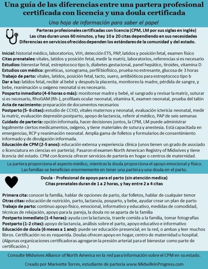 Midwives-Doulas Handout ESPANOL.jpg